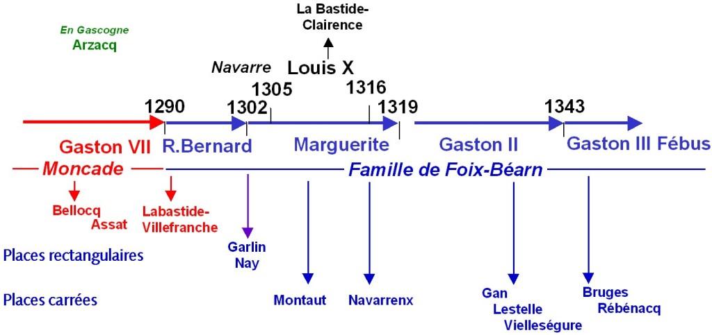 Succession des vicomtes du Béarn